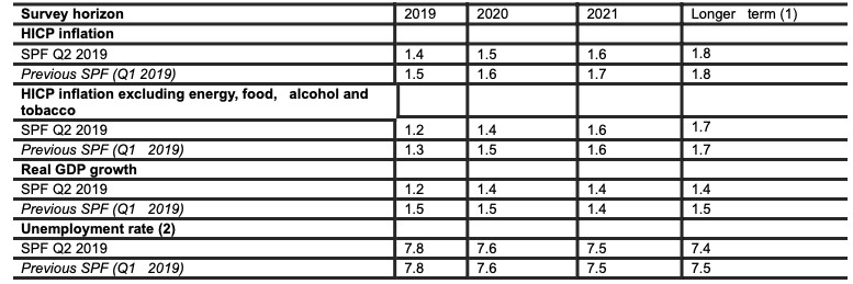 Results of the Q2 2019 ECB Survey of Professional